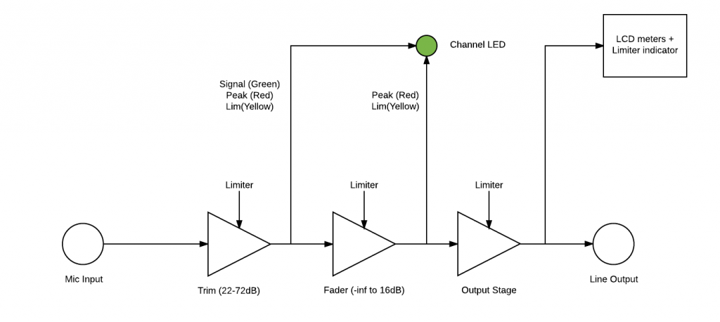6 series limiters and indicators sound devices6 series limiters and indicators